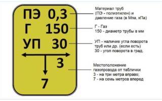 Опознавательные знаки газопроводов