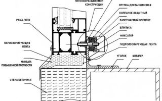 Легкосбрасываемые конструкции для взрывозащиты промышленных зданий