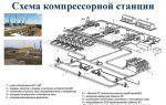 Назначение компрессорной станции