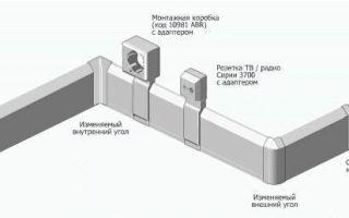 Электротехнический плинтус — конструкция, виды и выбор