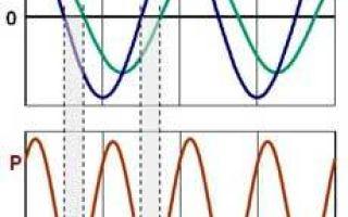 Единица измерения мощности: обозначение и расчет ватта и киловатта