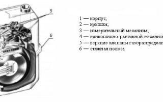 Как работает газовый счетчик