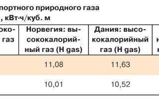 Низшая теплота сгорания газа природного
