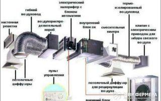 Принудительная вентиляция в погребе: особенности и схемы обустройства