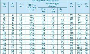 Диаметры газовых труб