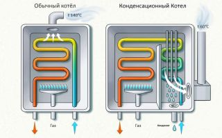 Отличие конденсационных газовых котлов от обычных