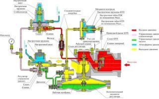 Настройка регулятора давления газа