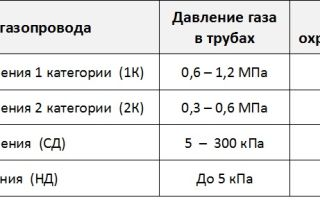 Газопроводы низкого среднего и высокого давления