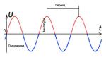 Электроэнергия: понятие, особенности