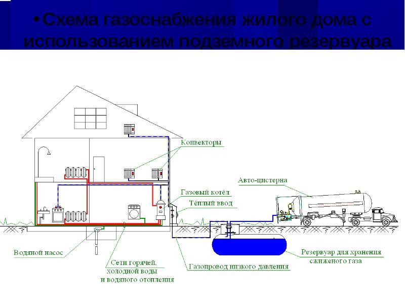 Техника безопасности при пуске газа в жилой дом персиковое белье женское нижнее