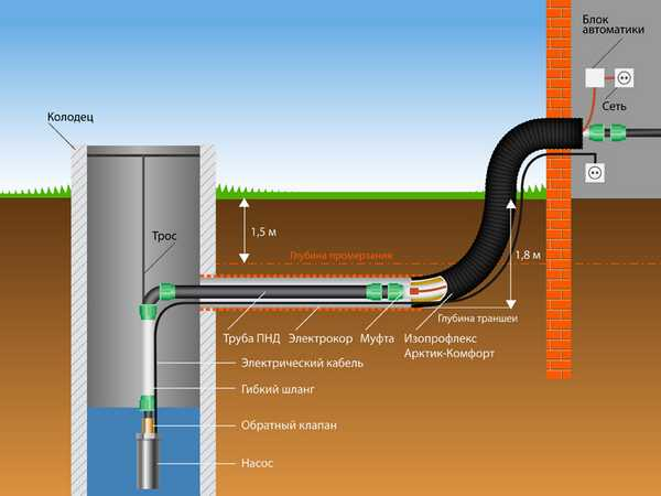 Баня на газу требования