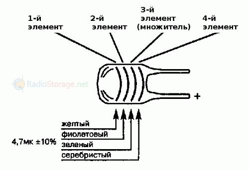В чем измеряются единицы емкости конденсаторов
