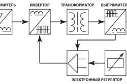 Сварочный инвертор: обзор инверторов, параметры, классификация
