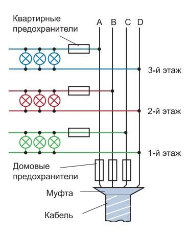Основные определения и правила прокладки электропроводки