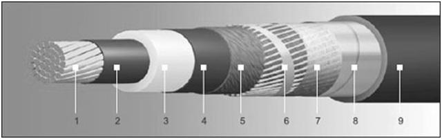 Кабель резиновый подвижного типа тяжелый: области применения и характеристики