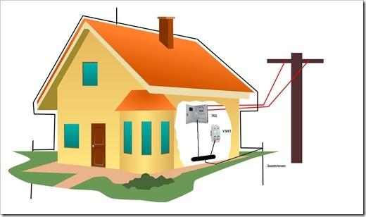 Применение кабельных лотков при монтаже электропроводки и заземления