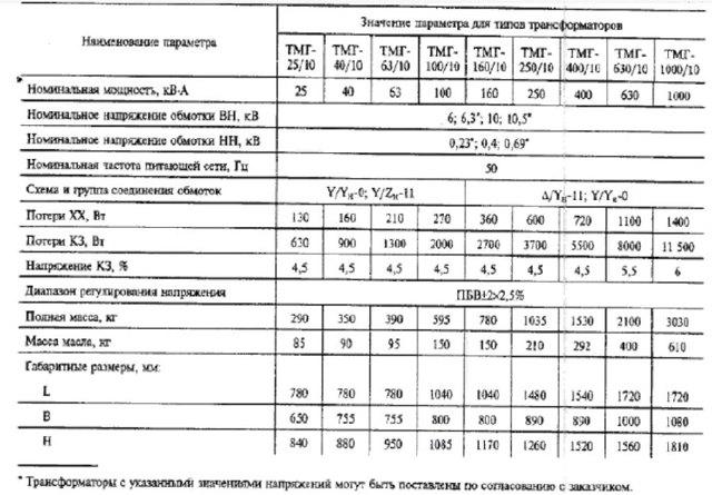 Расшифровка маркировки трансформатора (ТМГ, ТЗЛМ, ОСМ, ТСМ)