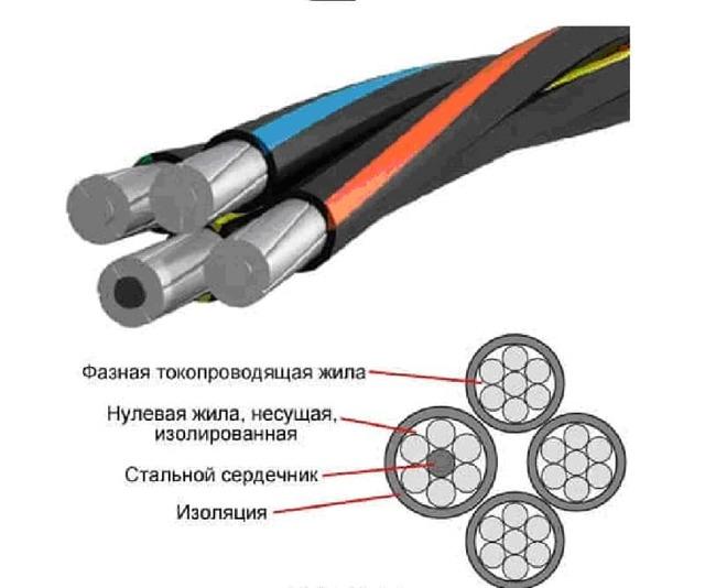 Кабель СИП-2: техническая характеристика самонесущего провода