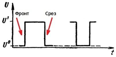 О скважности импульсов сигнала: отношение периода следования к длительности импульса