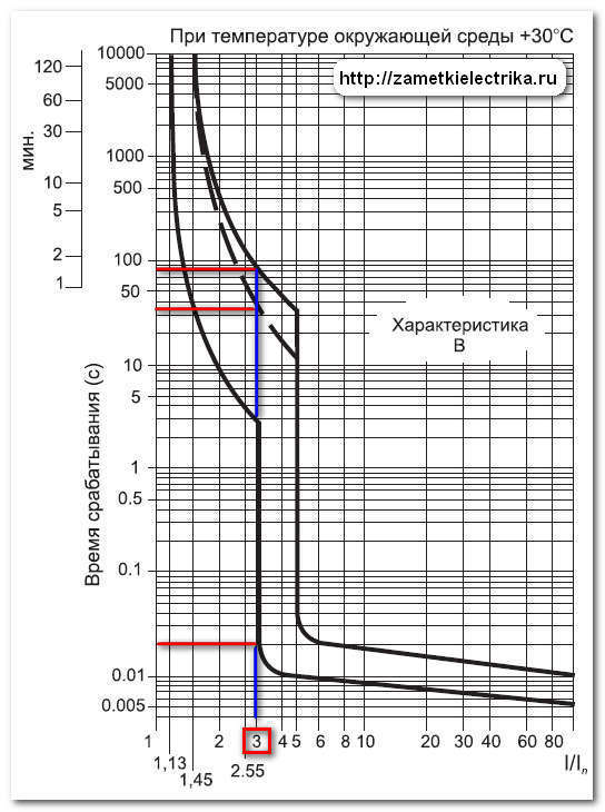 Время токовые характеристики автоматических выключателей