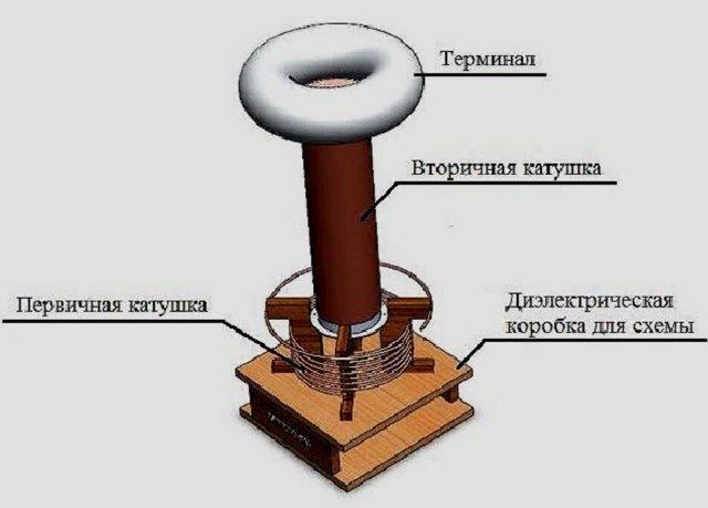 Резонансный трансформатор или трансформатор Тесла