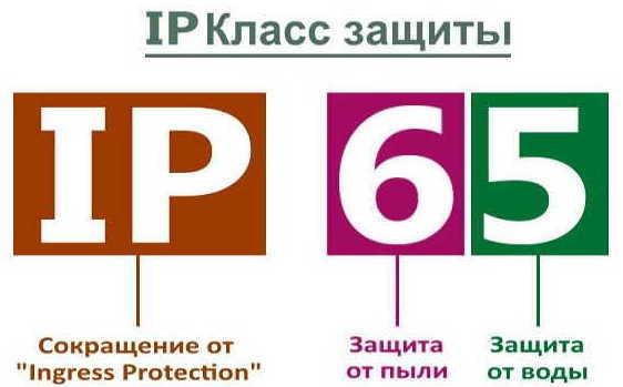 Расшифровка степени (класса) защиты ipx-7: применение в технике