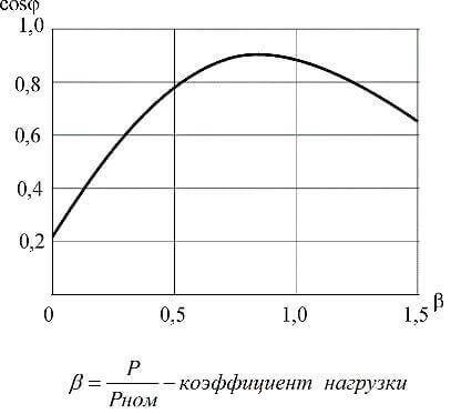 Реактивная мощность в электрической сети: мероприятия по компенсации
