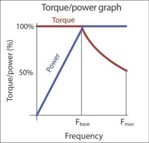 Частотный преобразователь: конструкция, принцип действия