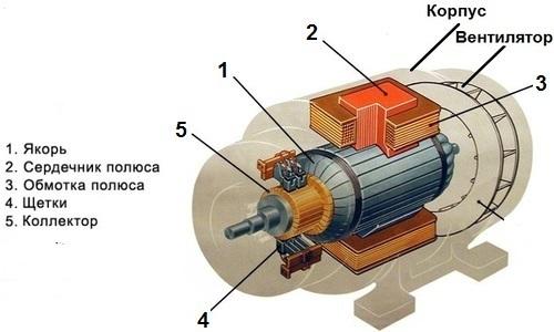 Электрический двигатель: основные принципы действия электродвигателей