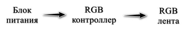 Подключение светодиодных rgb-лент к контроллеру с пультом