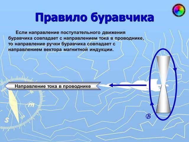 Правила буравчика и правого винта: закон правой руки для соленоида