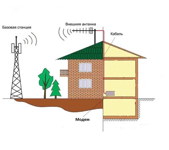 Внешние 3g антенны для модема: особенности и порядок установки