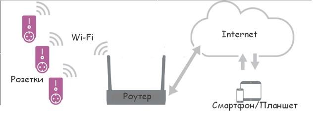 Розетка с wifi управлением: принцип работы, преимущества