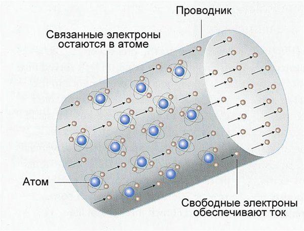 Единица измерения плотности электротока: вектор и формула вычисления
