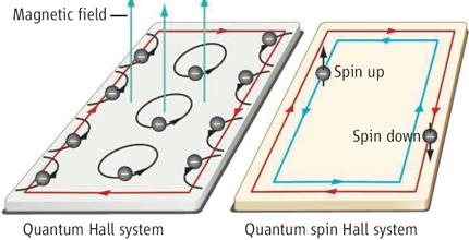Определение и использование эффекта Холла: аномальный, квантовый и спиновый эффекты