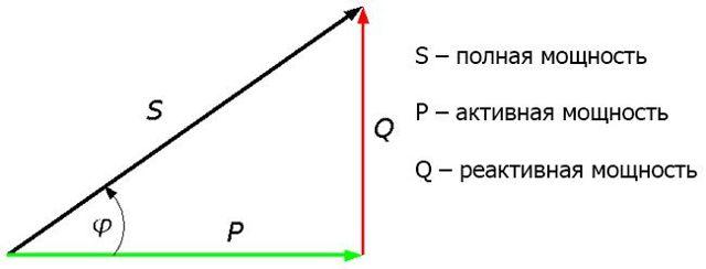 Формула коэффициента мощности: косинус фи для потребителей, единица измерения