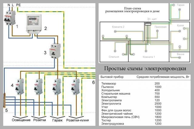 О видах и типах электропроводки: классификация, способы прокладки и соеденения