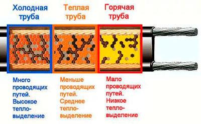 Принцип работы и монтаж саморегулирующего греющего кабеля