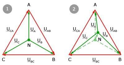 Перекосы фазы в трехфазных и однофазных сетях тока (ПУЭ): причины и допустимые значения