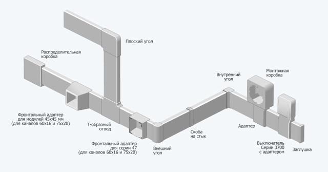 Монтаж электропроводки в кабельных каналах