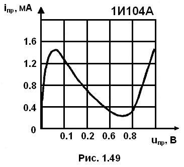 Назначение и классификация полупроводниковых диодов: технические характеристики