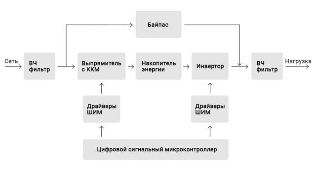Инверторные стабилизаторы напряжения: преимущества и недостатки