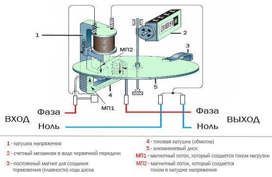 Индукционный счетчик электроэнергии: принцип работы, конструкция