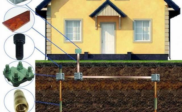 Заземление в частном доме: полный монтаж, принцип работы