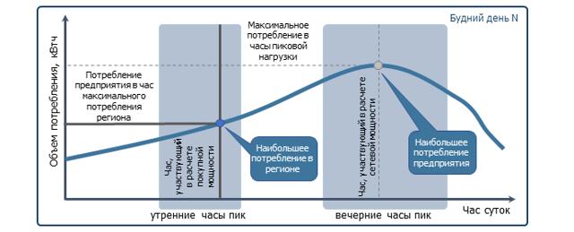 Расчет установленной мощности: определение величины суммарных мощностей