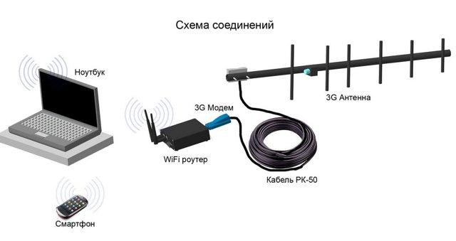 Как сделать внешнюю антенну для 4g модема yota своими руками