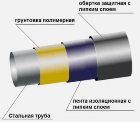 Возникновение блуждающих токов в водопроводных трубах и толще грунта