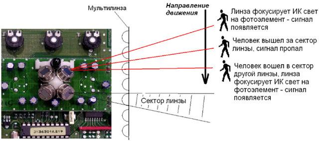 Виды датчиков движений 12в для включения света: преимущества и недостатки