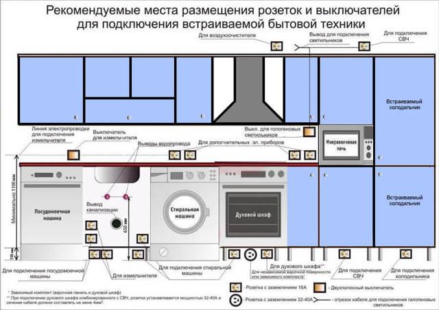 Как правильно разместить розетки в квартире: выбор места, распределение по квартире