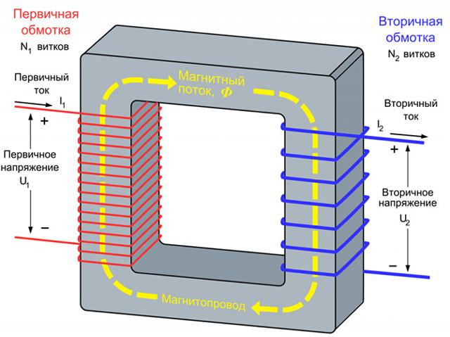 Измеряем опытом холостой ход и короткое замыкание в трансформаторе